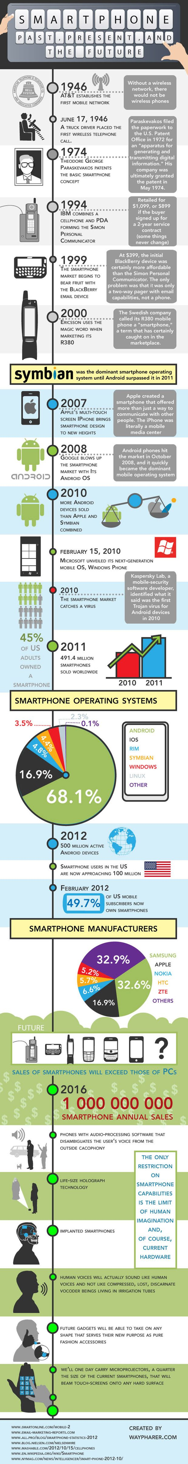 Smartphone-Past-Present-and-the-Future